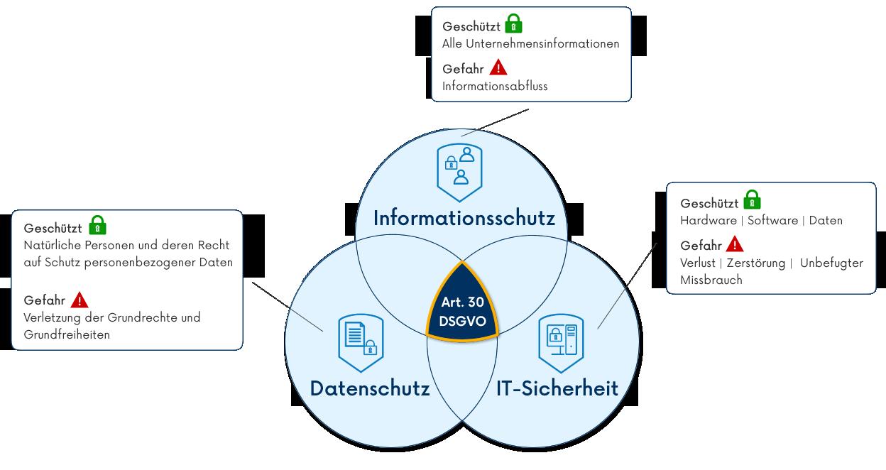 Sicherheitsmanagement im Unternehmen - Informationsschutz, Datenschutz und IT-Sicherheit.